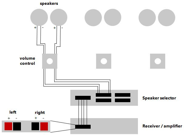basic wiring diagram for whole house audio blog inwallstore com rh blog inwallstore com House Wiring Plans Home Stereo Wiring